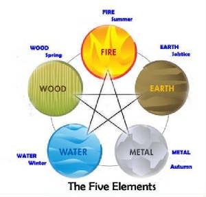 5_Element_Wheel_Final.jpg.w300h286